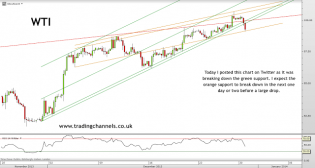 Trading channels: Gold's misery persists