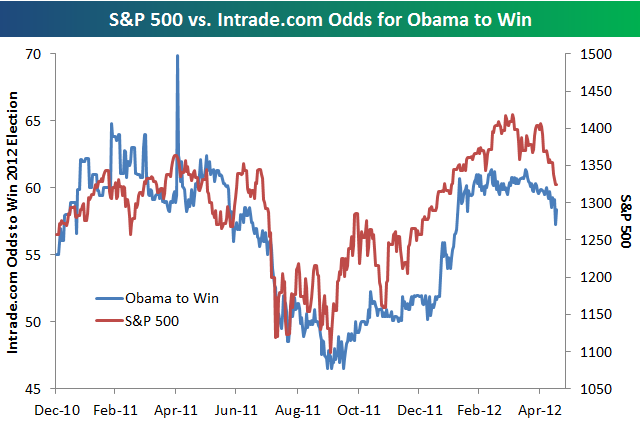 Bespoke Investment Group - Think BIG - S&P 500 vs. Obama Re-ElectionOdds