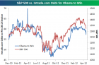 Bespoke Investment Group - Think BIG - S&P 500 vs. Obama Re-Election Odds