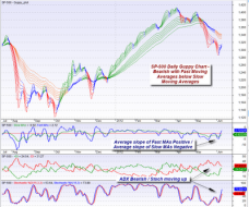 mybestfunds.com: Weekly SP-500 Trend Commentary - 20120610