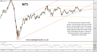 Trading channels: Weekend charts - Thank you
