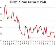 China Services PMI Crumbles To 2nd Worst Level On Record | Zero Hedge