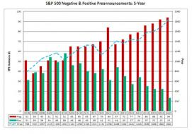 Company earnings warnings are at record-highs - The Tell - MarketWatch