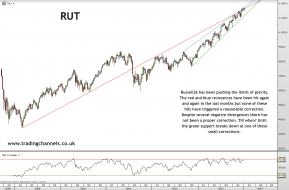 Trading channels: RUT pushing the limits