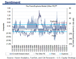 2-Sentiment Panic/Euphoria Model