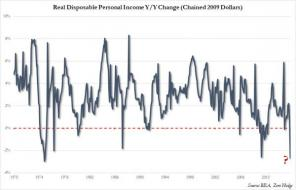Real Disposable Income Plummets Most In 40 Years | Zero Hedge