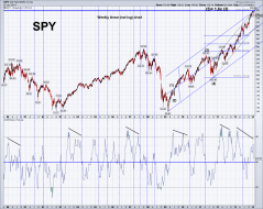 spy weekly linear.png