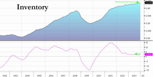 Factory Orders Drop Most In 5 Months, Inventories Rise Fastest Since June | Zero Hedge