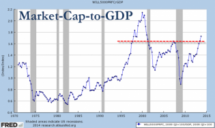 Why Warren Buffett Is Worried About Stocks | Zero Hedge