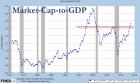 Why Warren Buffett Is Worried About Stocks | Zero Hedge