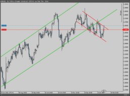 $EURUSD testing trading channel after 61.8 Fib level. - Short setup