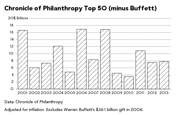 As Billionaires' Wealth Skyrockets, Their Philanthropy Does Not - Businessweek