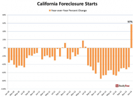 """Foreclosure Rebound Pattern"": Foreclosure Starts SUDDENLY Jump 57% in California (And Soar In Much Of The Country) 
