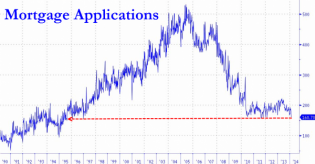 Mortgage Applications Plunge Further - Near 19 Year Lows | Zero Hedge