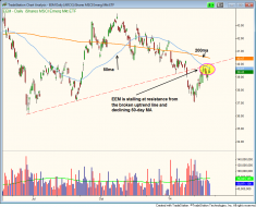$EEM STALLING AT THE 50-DAY ma