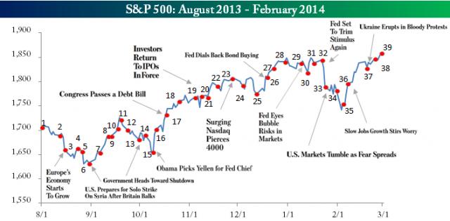 Bespoke Investment Group - Think BIG - Bespoke's Monthly Financial HeadlinesReport