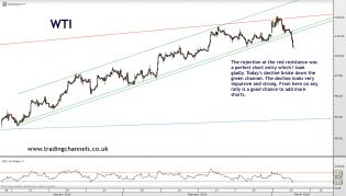 Trading channels: Crude broke down