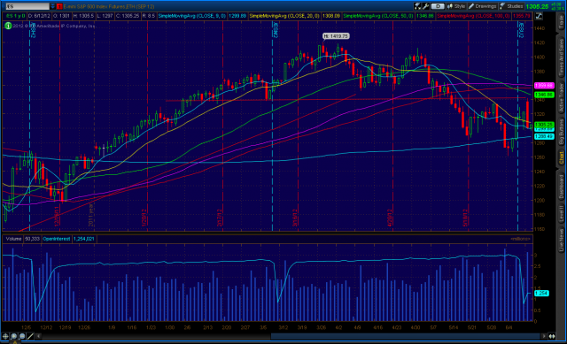 2012-06-11-TOS_CHARTS.png