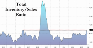Auto-Industry Over-Production Sends US Inventory-To-Sales To Post-2009 Highs | Zero Hedge