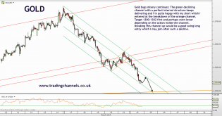 Trading channels: No peace for gold bugs