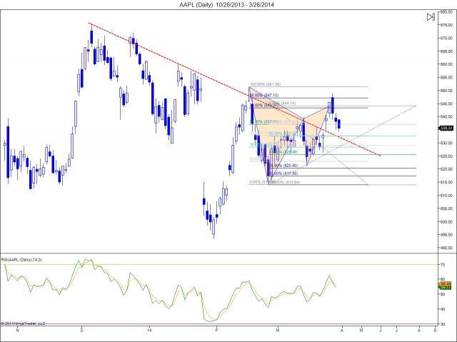 marketzone - $AAPL bearish harmonic pattern near target 1 - 533$. www.the...   StockTwits