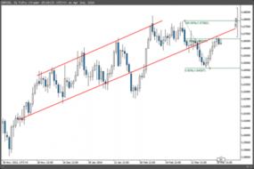 $GBPUSD at very important level: Challenge the... - The Market Zone