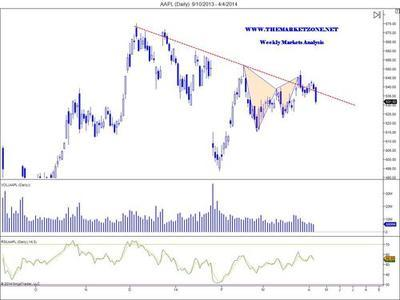 This harmonic trading pattern in $AAPL, posted in... - The Market Zone