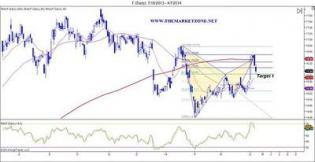 Ford (F) bearish harmonic trading pattern, reached... - The Market Zone