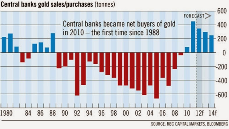 central-bank-gold-sales-purchases.jpg
