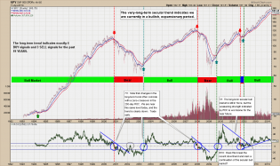 Intermarket Analysis & Business Cycle Investing - David Calloway - Public ChartList - StockCharts.com
