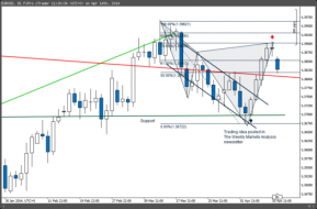 Weekly Markets Analysis - 14/4/14 - The Market Zone