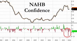 Homebuilder Confidence Misses For 4th Month In A Row | Zero Hedge