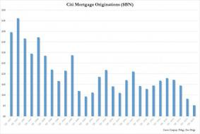 "The ""Housing Recovery"" Is Complete: Bank Of America Mortgage Originations Tumble To Record Low 