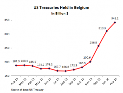 Testosterone Pit - Home - What the Heck is Going on With US Treasuries In Belgium?