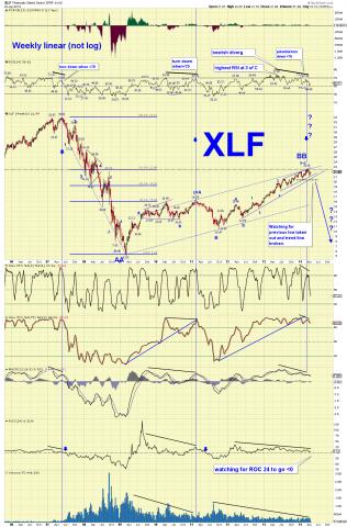 XLF weekly sc.png