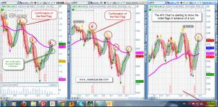 RUT NDX and SPX Charting - Jose Azcarate.jpg