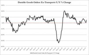 Durable Goods Beat On Surge In Boeing Orders, Capital Goods Orders Ahead Of Expectations | Zero Hedge