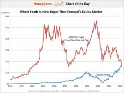 chart of the day, whole foods vs portugal market cap, june 2012