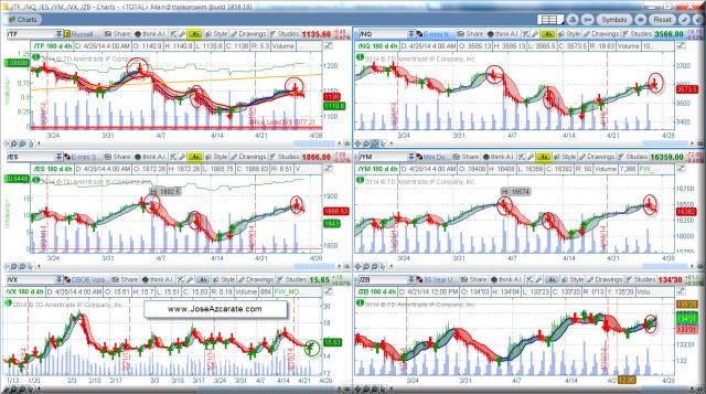 4hr Chart TF NQ ES YM VX ZB 4-25-2014  7 30 AM ET.jpg