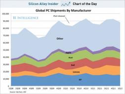 chart of the day, Global PC Shipments By Manufacturer, june 2012