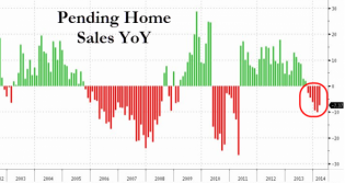 "Pending Home Sales Slam Expectations After End Of ""Harsh Weather"" In South And West 