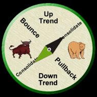 stock-market-compass