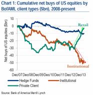 Are Stocks Cheap? | Zero Hedge