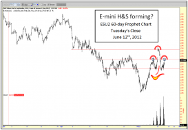 E-Mini H&S forming.PNG