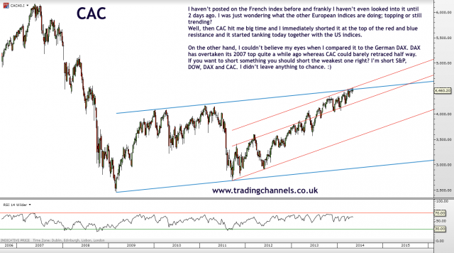 Trading channels: Indices only today