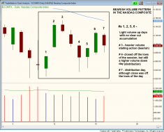 NASDAQ bearish volume pattern