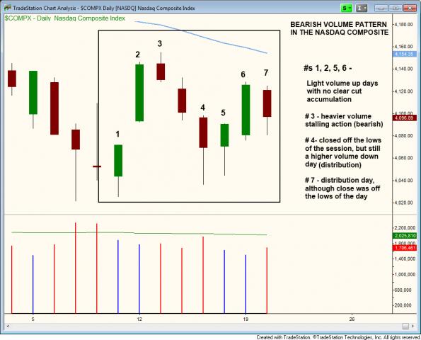 NASDAQ bearish volume pattern