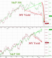 What Happened The Last Time Bonds & Stocks Were So Disconnected? | Zero Hedge