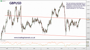 Trading channels: Experimenting with resistances