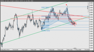 Countdown - How does the $EURUSD look one hour before rate decision - The Market Zone